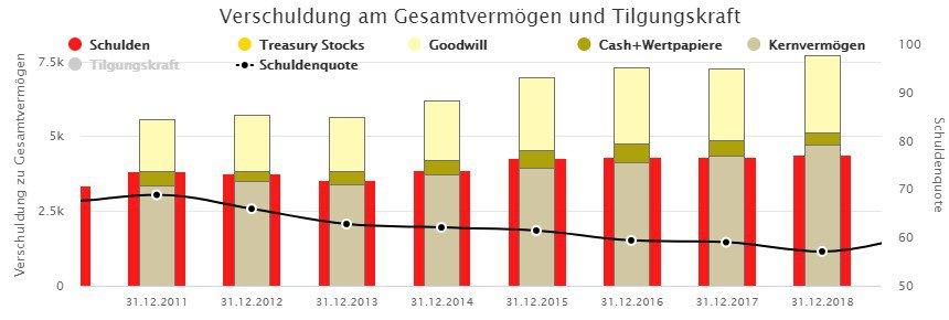 Brenntags Bilanz: Hoher Goodwill steht einer sinkenden Schuldenquote gegenüber