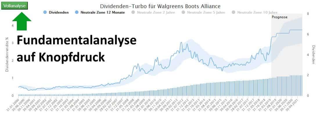 Der Dividenden-Turbo verbindet den dividendenbasierten mit dem gewinnbasierten Ansatz