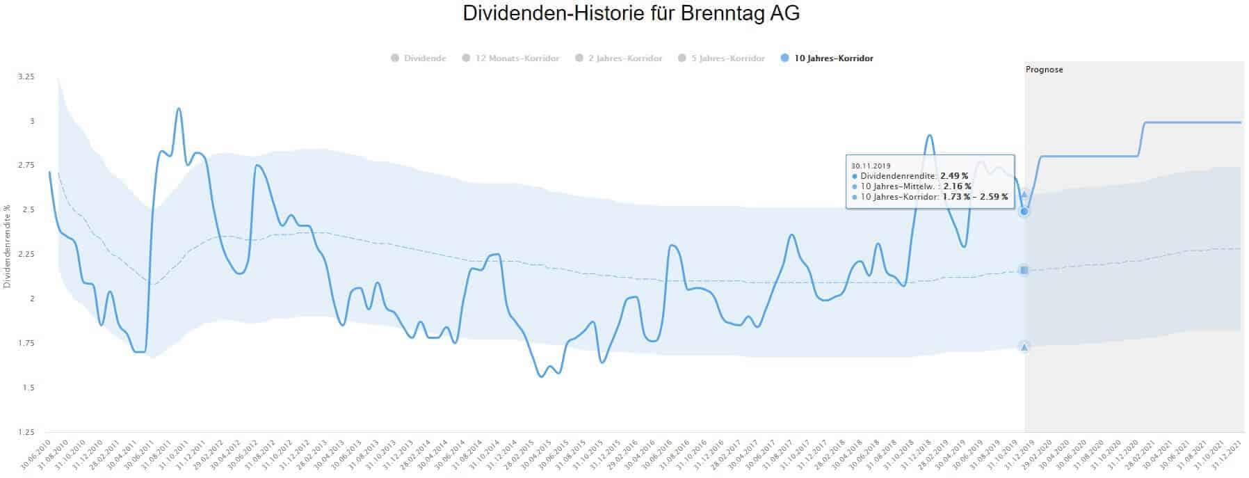 Die Dividendenhistorie der Brenntag Aktie im Dividenden-Turbo