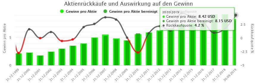 Die Höhe der Aktienrückkäufe inklusive Auswirkung auf den Gewinn pro Aktie