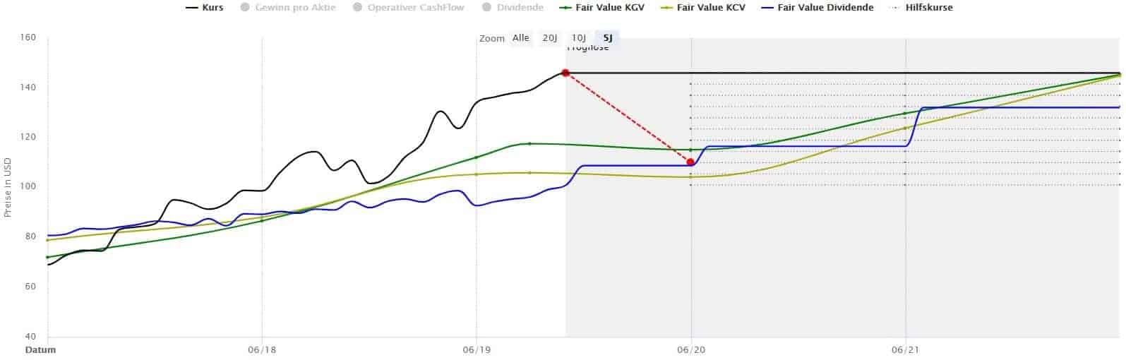 Die Microsoft-Aktie erscheint in der Dynamischen Aktienbewertung derzeit überbewertet