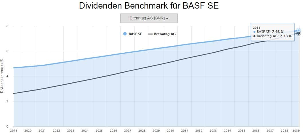 Die prognostizierte Dividendenrendite von BASF liegt auf absehbare Zeit vor der von Brenntag