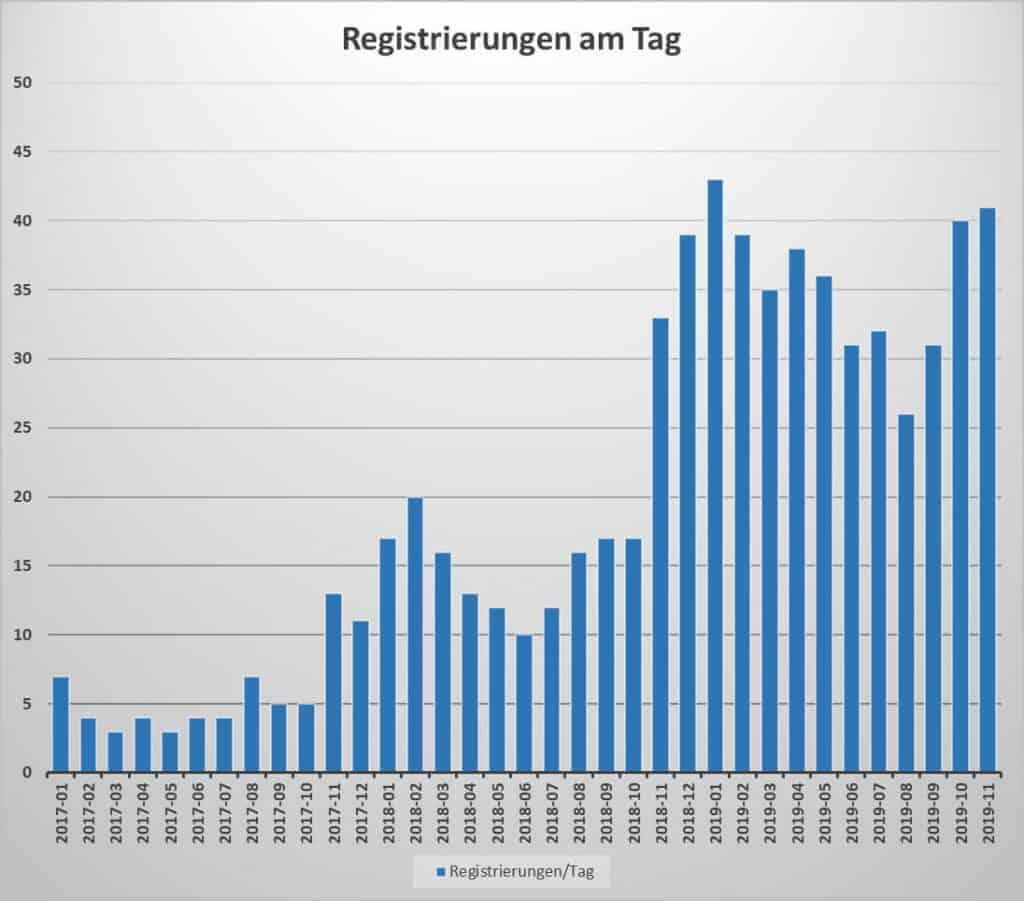 Durchschnittliche Anzahl neuer Registrierungen pro Tag und Monat