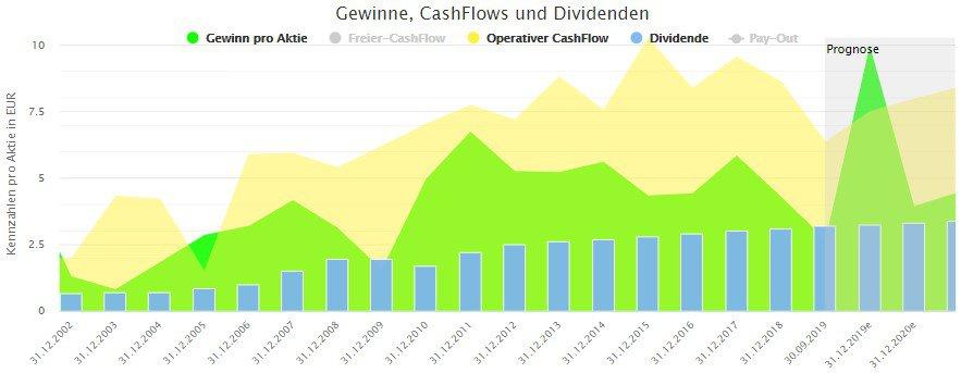 Langfristige Entwicklung von Gewinn, Cash-Flow und Dividende der BASF Aktie