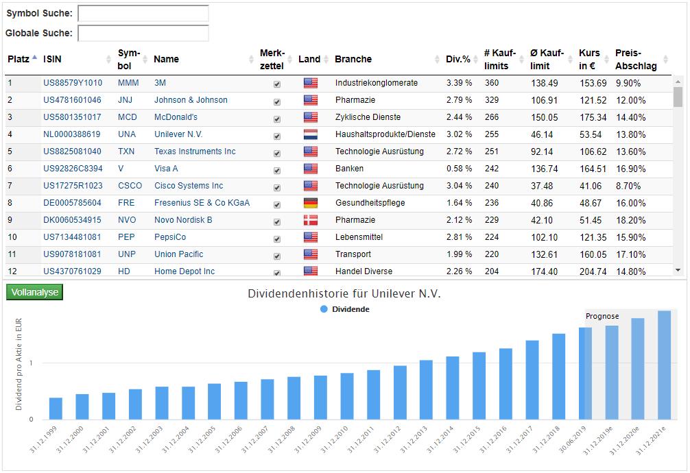 Die Liste der Top 100 Dividenden-Aktien mit Kauflimit
