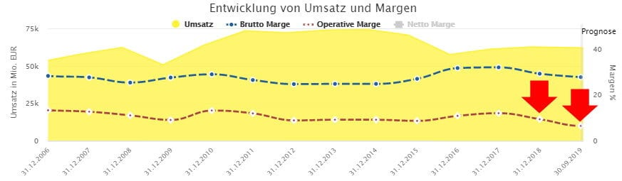 Umsätze und Margen bei BASF