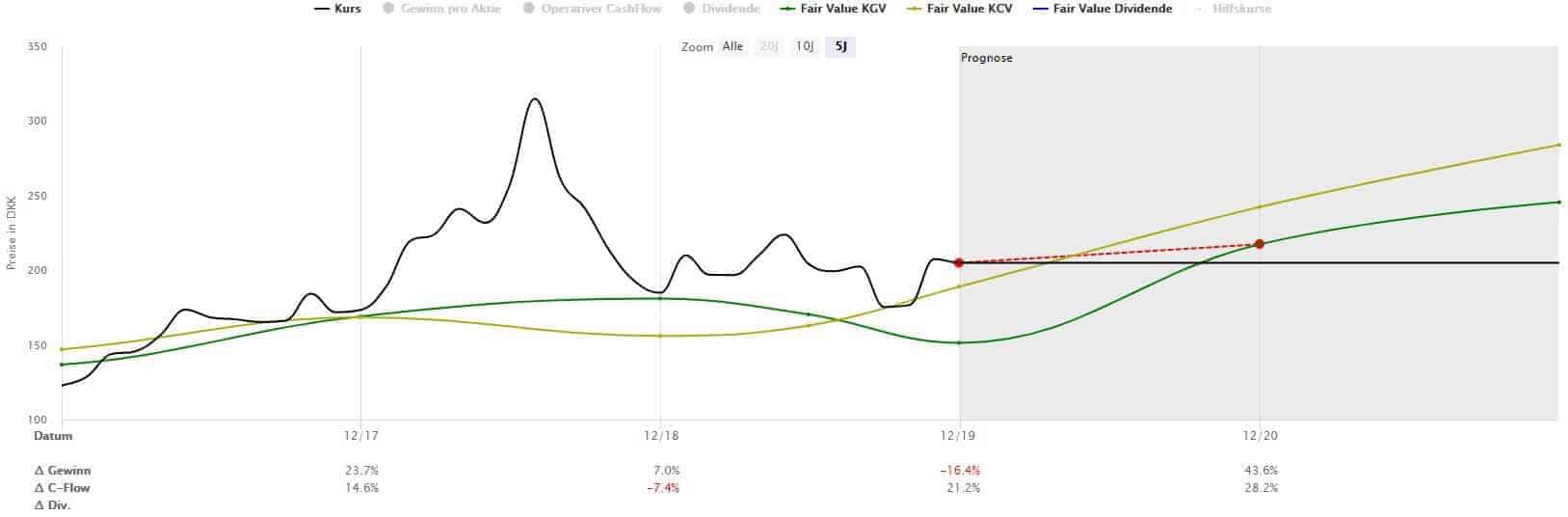 Der Aktienkurs von Demant hat eine wilde Achterbahnfahrt hinter sich