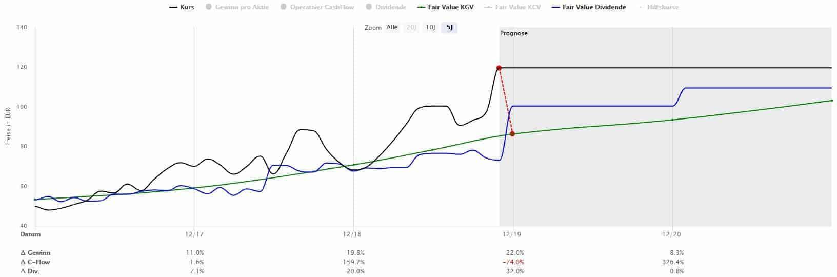 Die Bechtle Aktie erscheint aktuell deutlich überbewertet