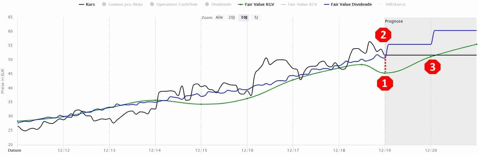Die Unilever-Aktie in der Dynamischen Aktienbewertung