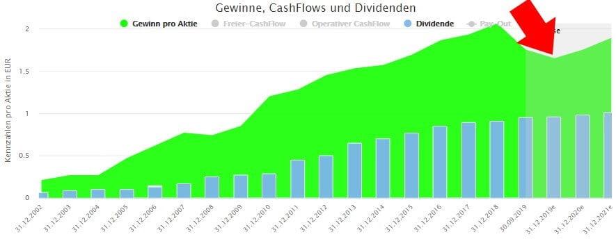 Entwicklung von Gewinn und Dividende bei Fuchs Petrolub