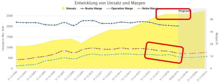 Entwicklung von Umsätzen und Margen bei Fuchs Petrolub