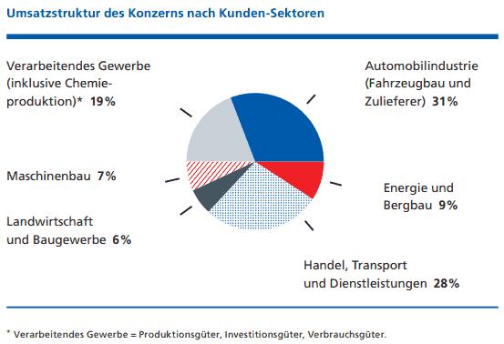 Fuchs Petrolub Umsatzstruktur des Konzerns nach Kunden-Sektoren