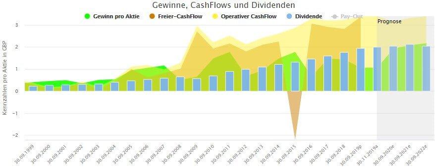 Langfristige Entwicklung von Gewinn, Cash-Flows und Dividende für Imperial Brands