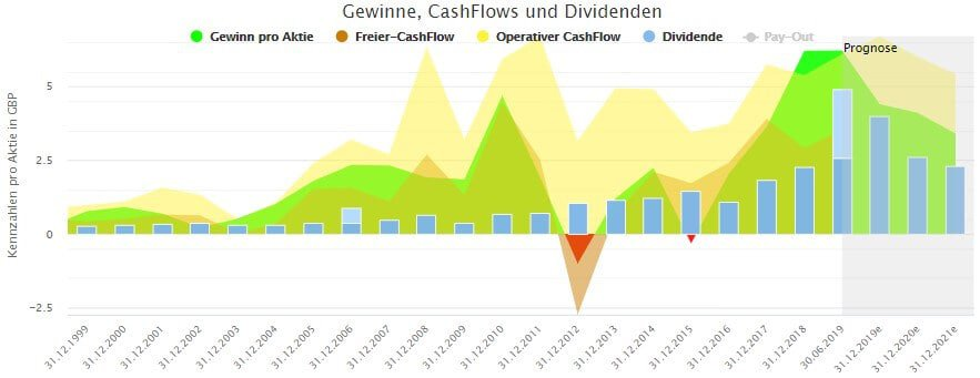 Langfristige Entwicklung von Gewinn, Cash-Flows und Dividende für Rio Tinto