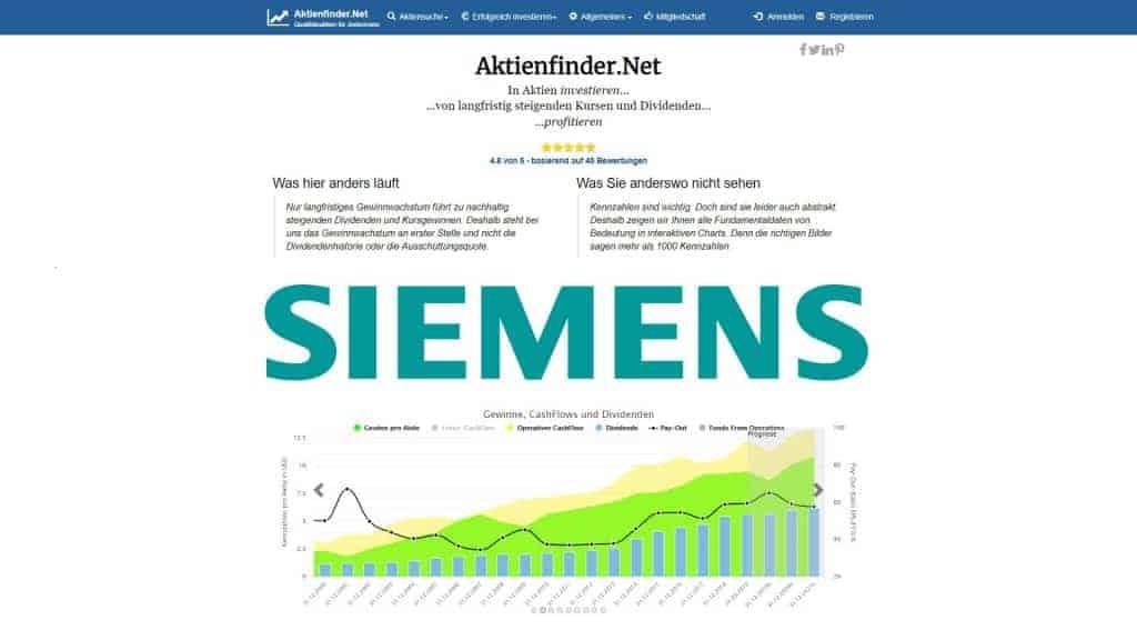 Stand Siemens Aktie