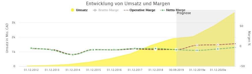 Die langfristige Umsatzentwicklung von Shopify zeigt nach oben