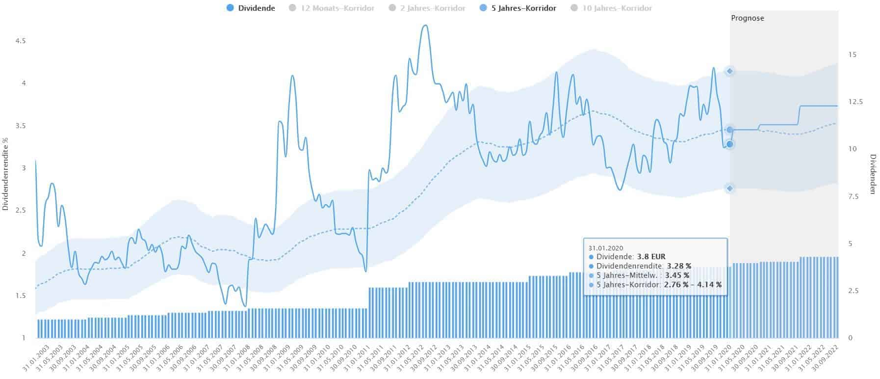 Siemens Aktie Kaufen