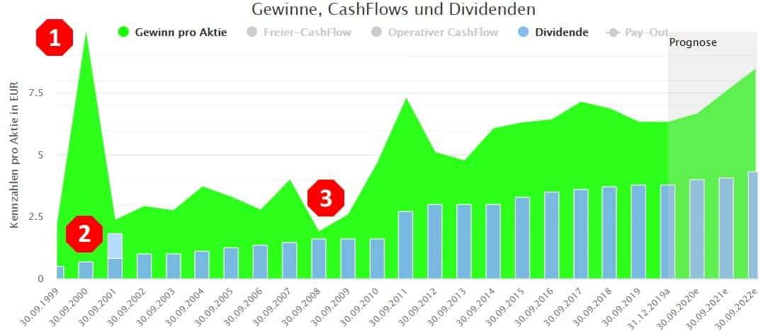 Langfristige Entwicklung von Gewinn und Dividende bei der Siemens Aktie