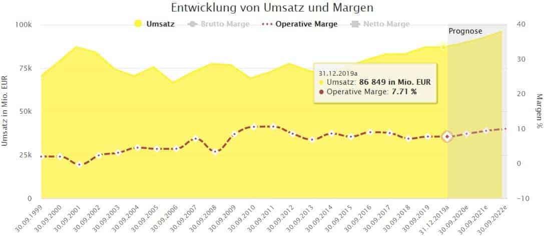 Langfristige Entwicklung von Umsatz und operativer Marge bei Siemens