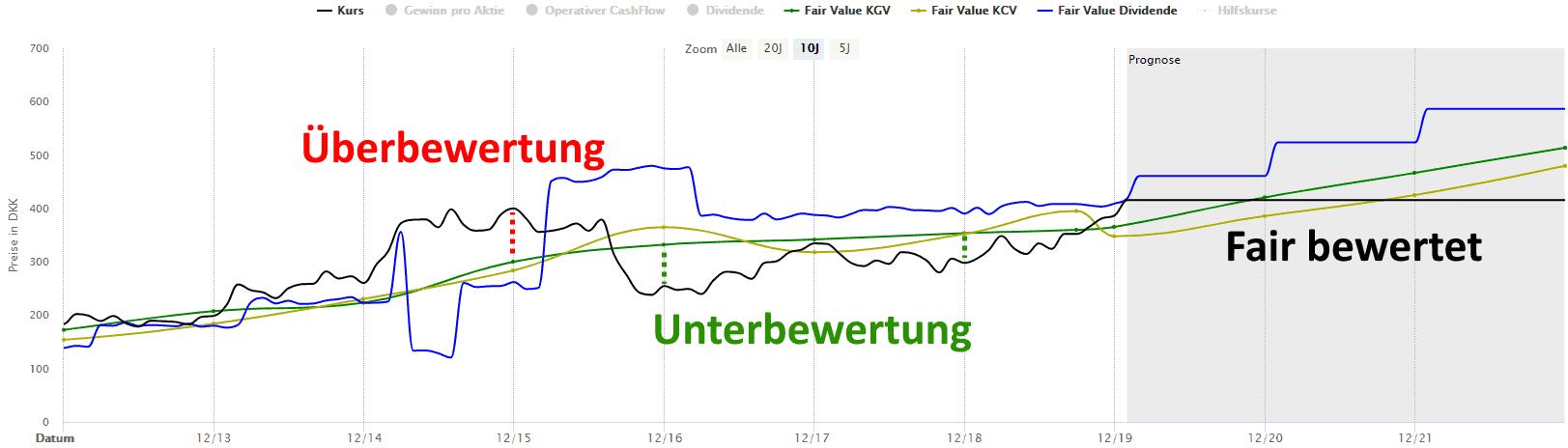 Novo Nordisk Aktie Bewertung