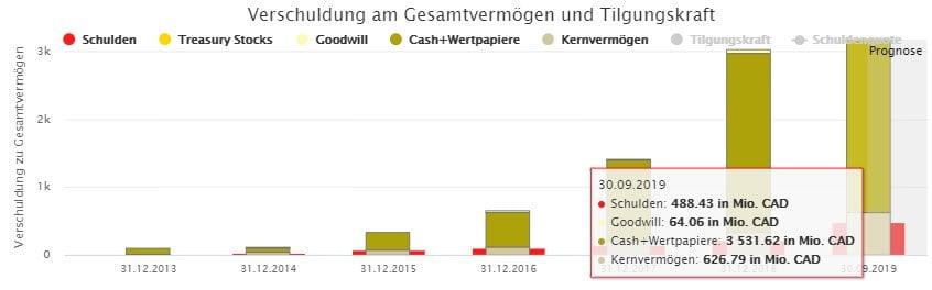 Shopify schwimmt förmlich in Geld. Da interessieren doch rote Zahlen nicht.