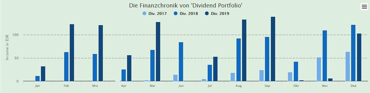 Steigende Dividenden bei Dividend Portfolio
