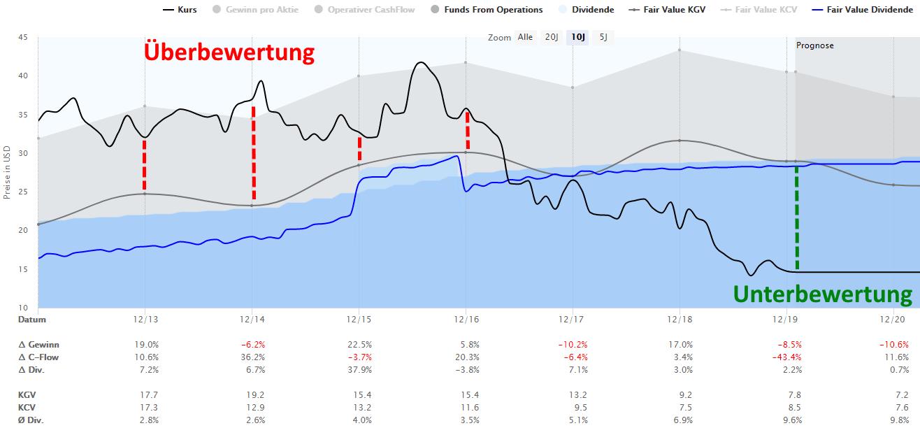 Die Tanger Aktie in der Dynamischen Aktienbewertung