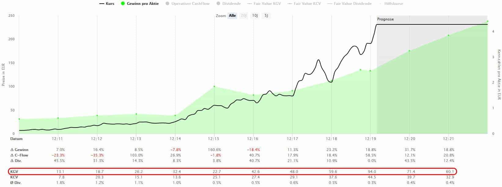 Sartorius Aktie als konservativer Tenbagger mit zuverlässig steigenden Gewinnen
