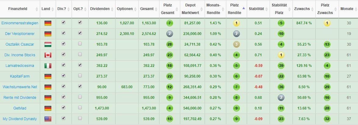 Top-10-Finanzblogger-nach-der-erzielten-Rendite-des-letzten-Monats