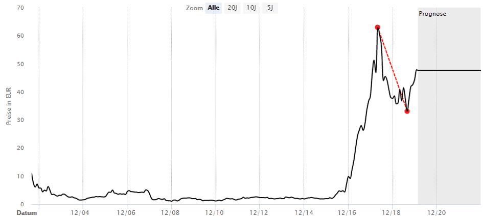 Trotz Tenbagger scheint die Aktie von Xilam Animation für Buy-And-Hold eher ungeeignet