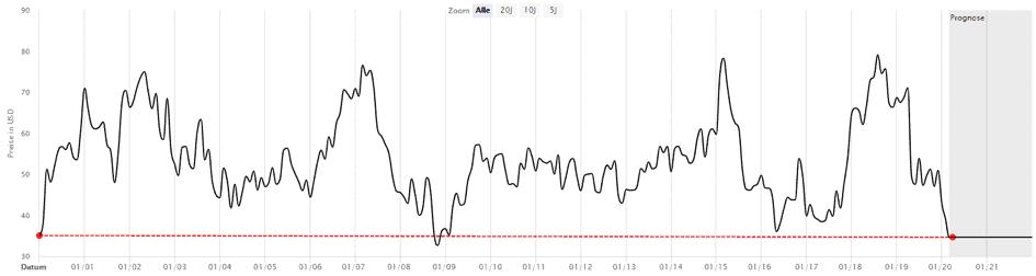 Der Kursverlauf der Kohl's Aktie seit Ende 2000