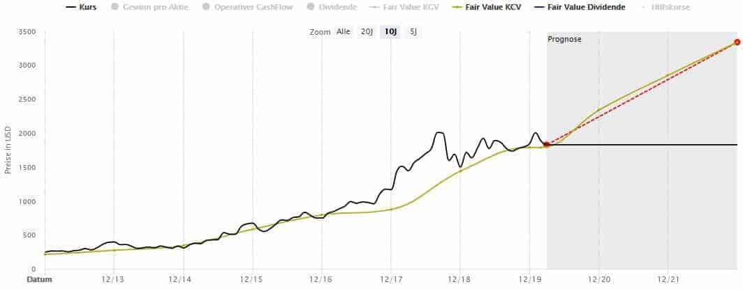 Die Amazon Aktie in der Dynamischen Aktienbewertung