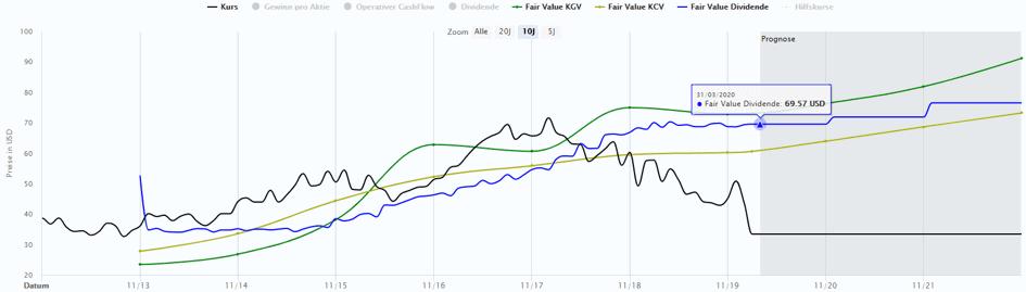 Die Carnival Aktie in der Dynamischen Aktienbewertung