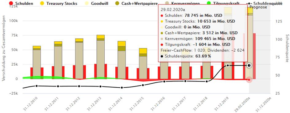 Die wichtigsten Bilanzpositionen von Occidental Petroleum inklusive Verschuldung.
