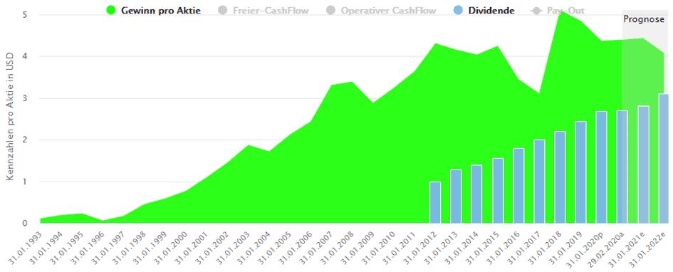 Langfristige Entwicklung von Gewinn, Free-Cash-Flow und Dividende bei Kohl's Corporation