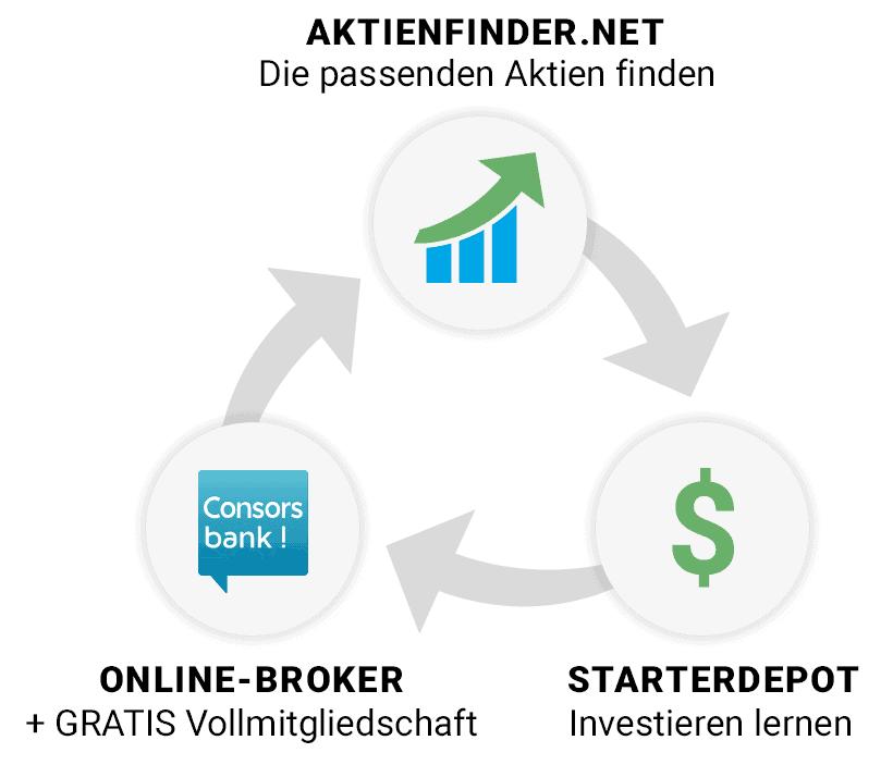 Aktienfinder Starterpaket