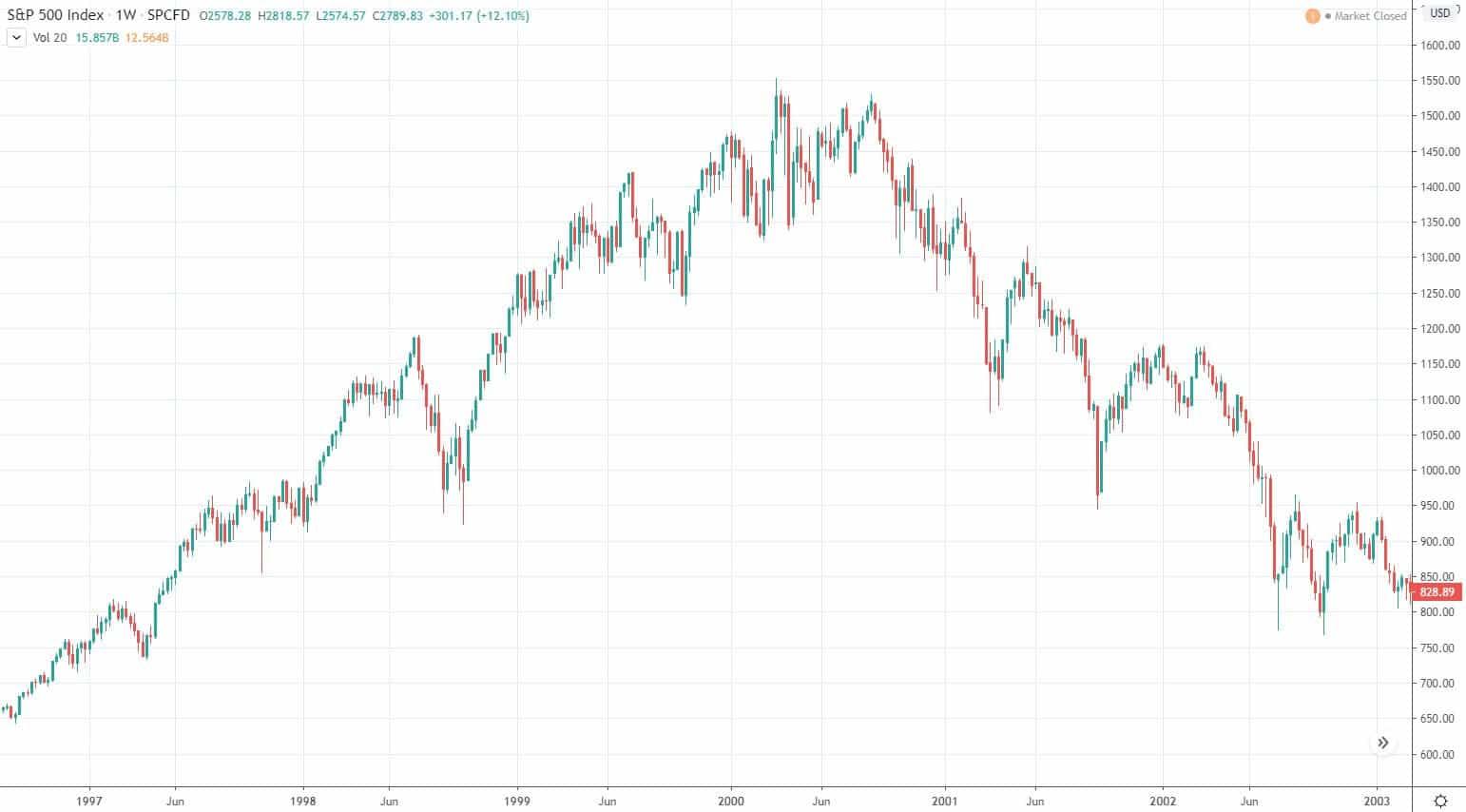 Aufblasen und Platzen der Dotcom-Blase im Jahr 2000 folgende (Quelle www.tradingview.com)