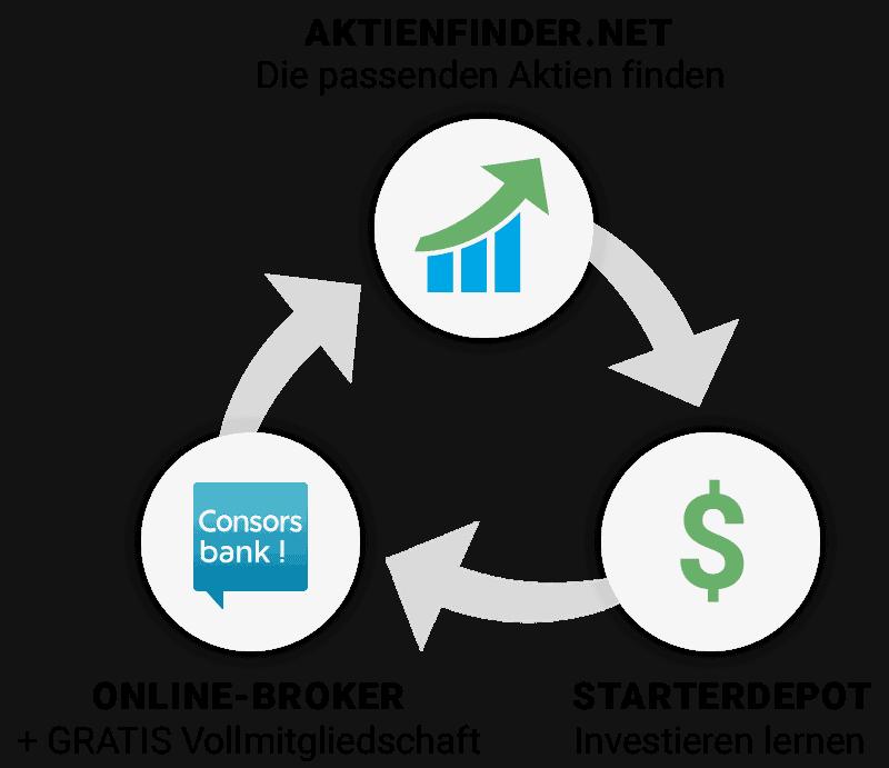 Das Aktienfinder Starterpaket