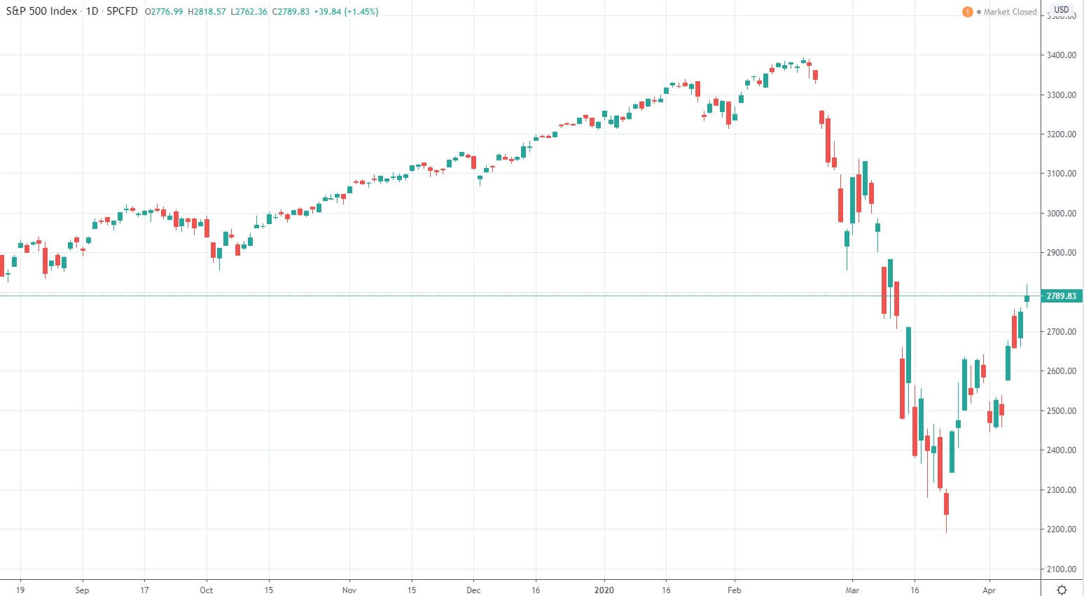 Das Ausmaß der Kursverluste im Corona-Crash ist bis jetzt für einen Crash moderat (Quelle www.tradingview.com)