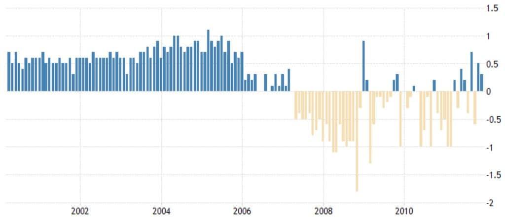 Fallende Immobilienpreise in den USA ab dem Jahr 2007 (Quelle tradingeconomics.com)