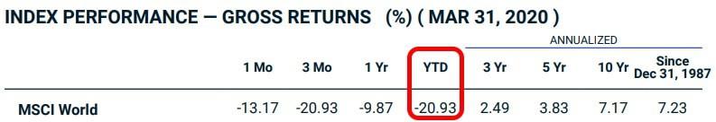 MSCI World Performance im Börsencrash 2020