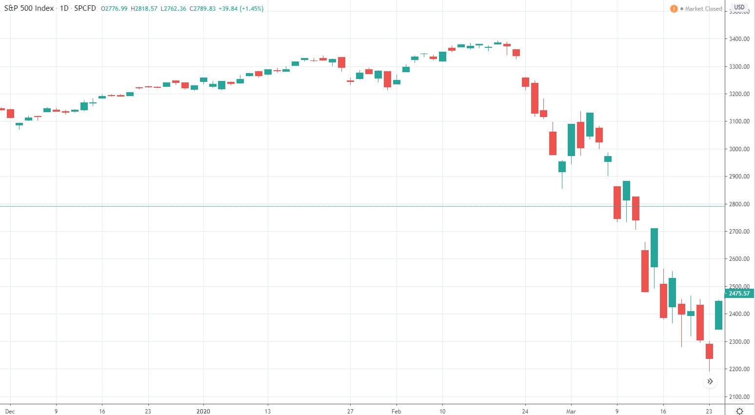 Obwohl das Corona-Virus schon seit Dezember grassiert, brechen die Aktienkurse erst ab dem 24.02 ein (Quelle Tradingview.com)