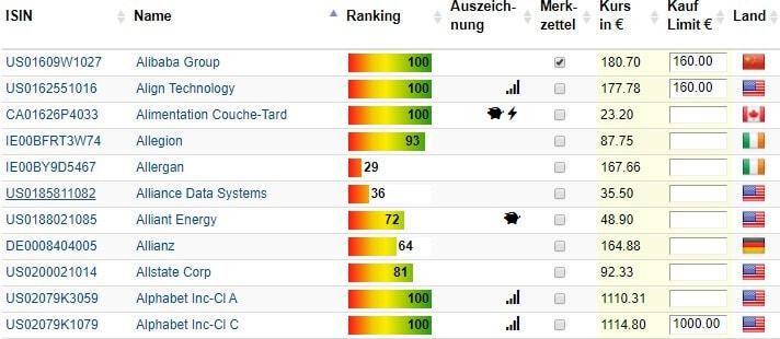 Rankings, Merkzettel und Kauflimits im Aktienfinder