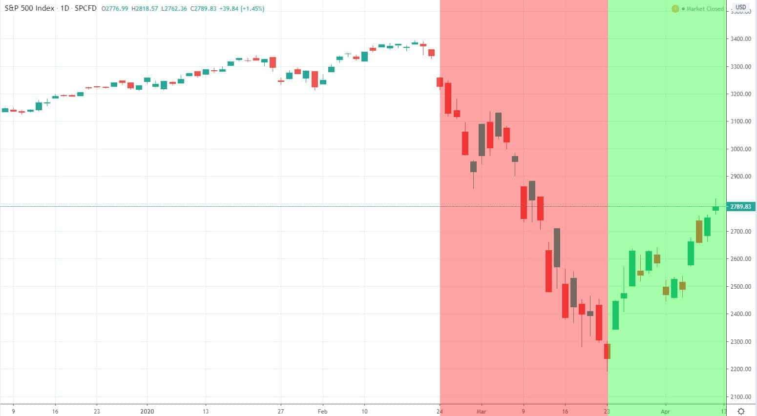 S&P 500 Börsencrash 2020 Phasen