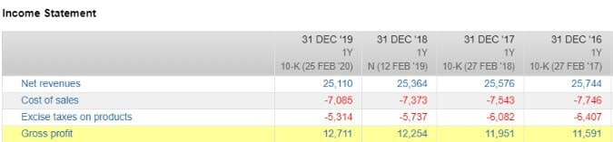 Sinkende Bruttoumsätze bei Altria aber dennoch steigende Rohgewinne (Quelle FactSet Workstation)