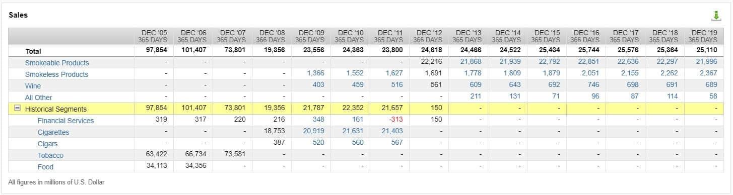 Umsätze nach Segment bei Altria (Quelle FactSet Workstation)