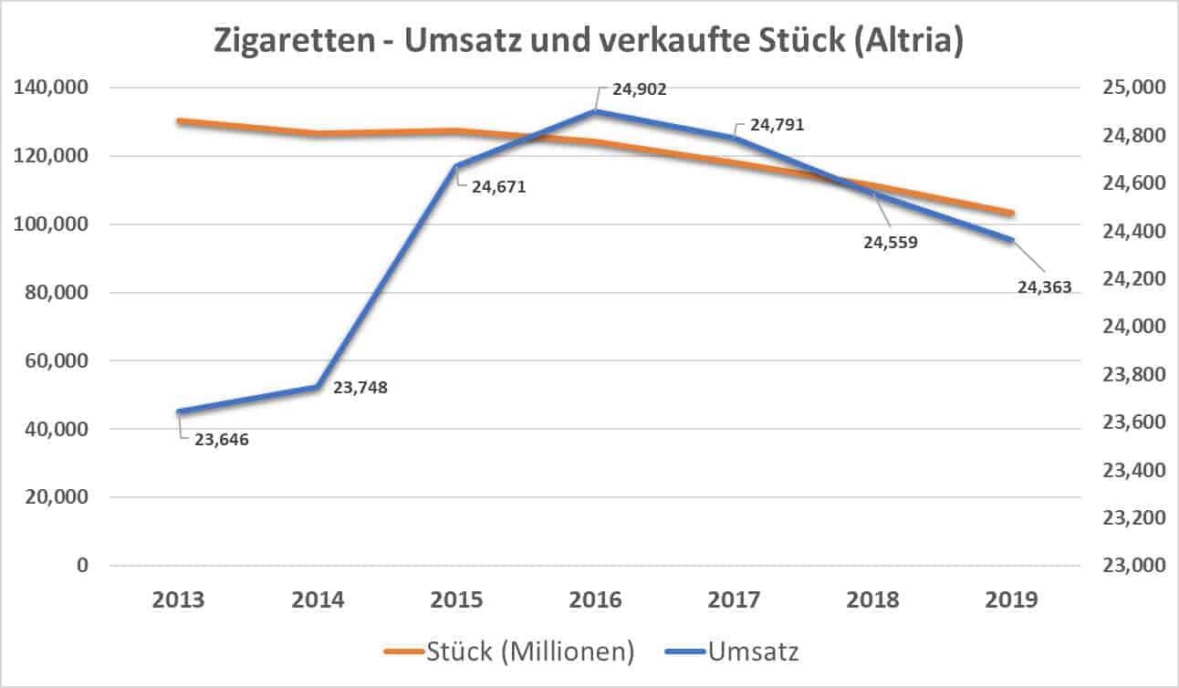 Zigaretten - Umsatz und verkaufte Stück (Altria)
