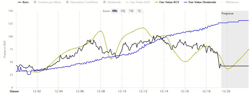 Bewertung der Exxon Mobile Aktie mit Hilfe der Dynamischen Aktienbewertung