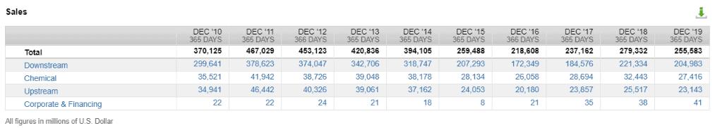 Die Umsätze nach Segmenten von Exxon Mobil (Quelle: FactSet)