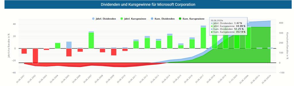 Die jährliche Performance der Microsoft Aktie aus Kursgewinn und Dividende